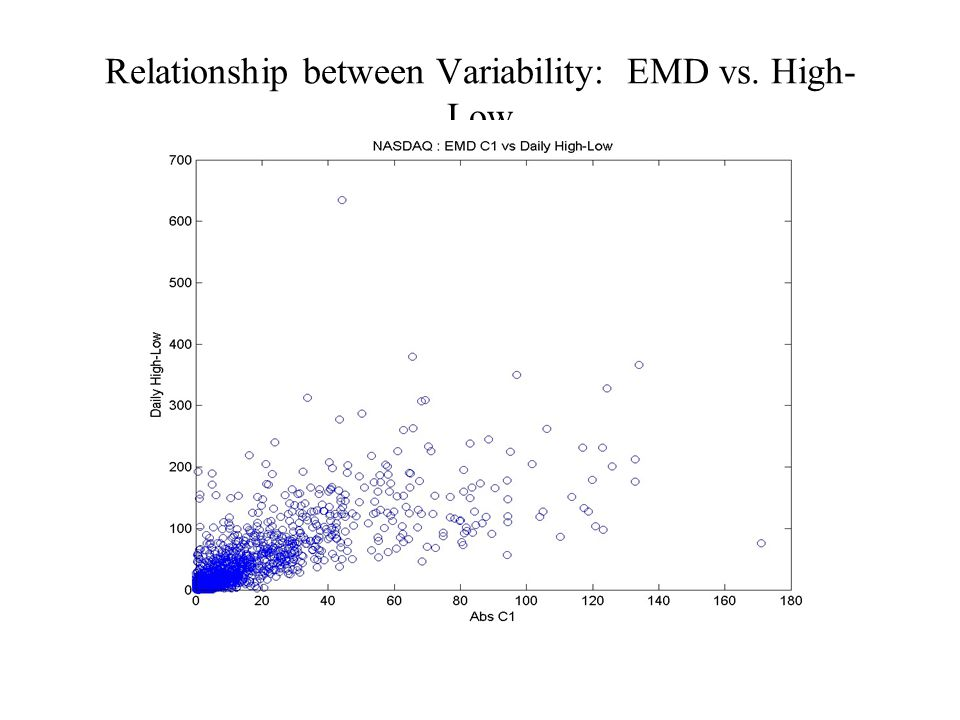 Relationship between Variability: EMD vs. High- Low