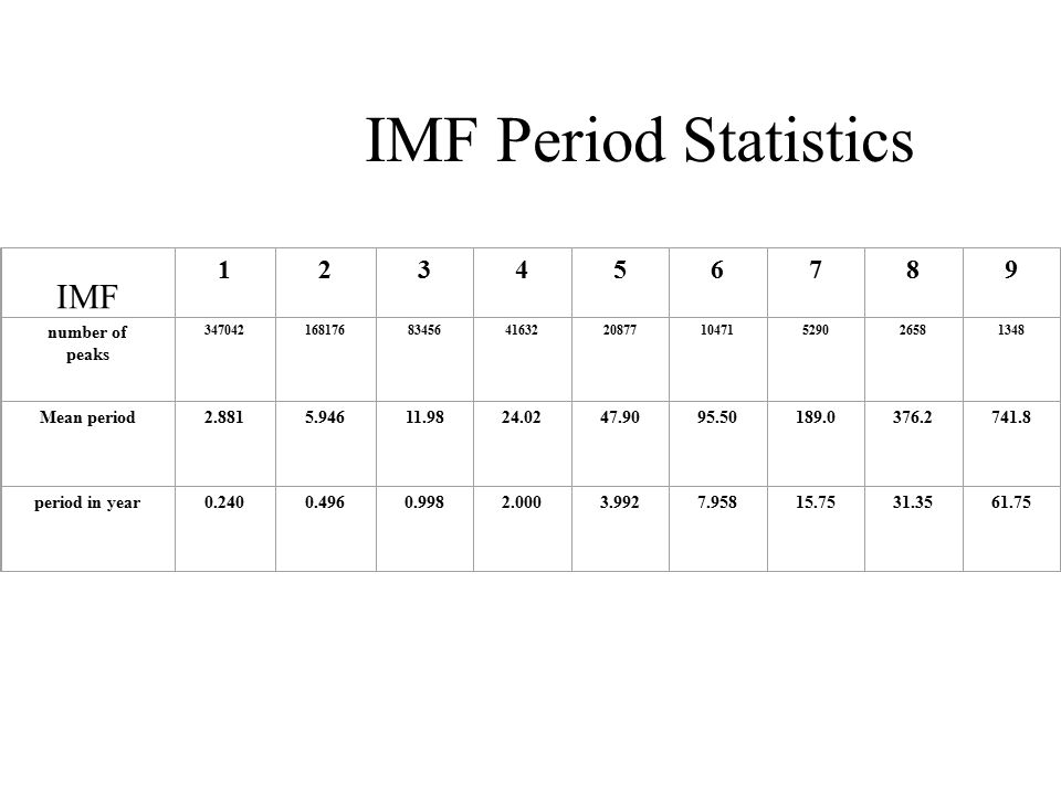 IMF Period Statistics IMF 123456789 number of peaks 34704216817683456416322087710471529026581348 Mean period2.8815.94611.9824.0247.9095.50189.0376.2741.8 period in year0.2400.4960.9982.0003.9927.95815.7531.3561.75