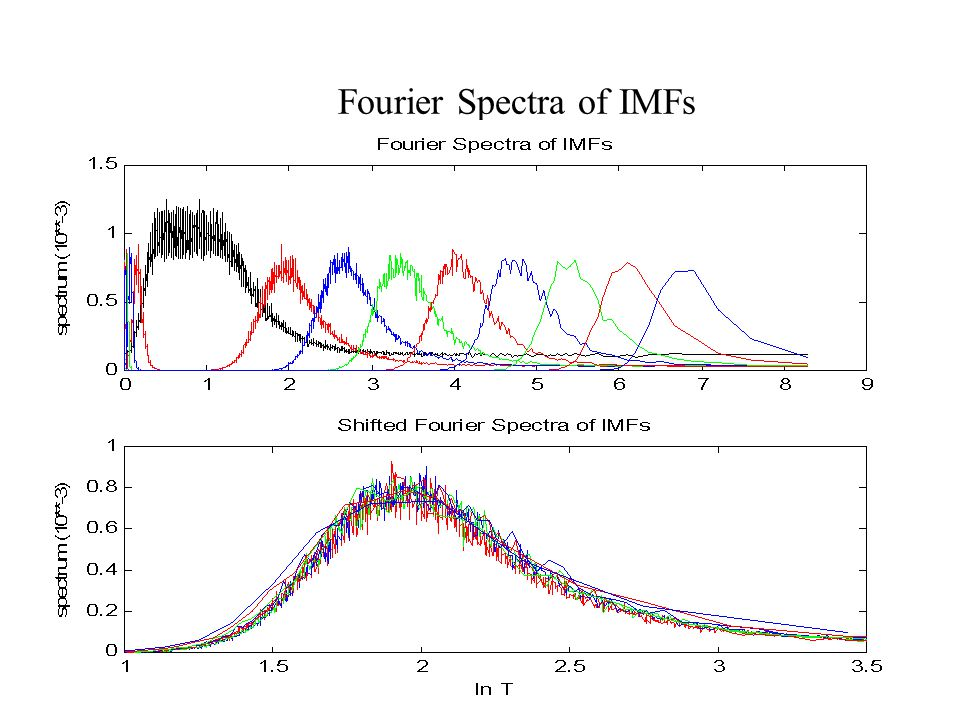 Fourier Spectra of IMFs