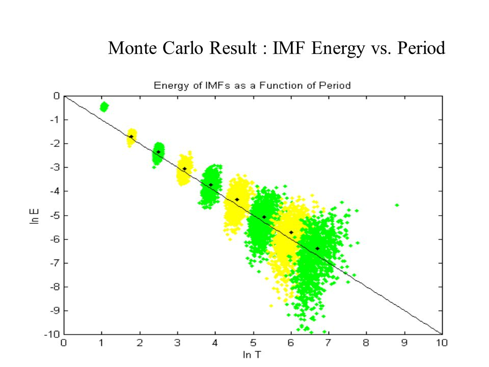 Monte Carlo Result : IMF Energy vs. Period