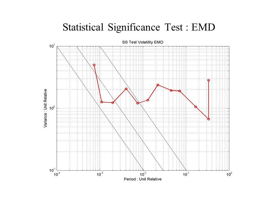 Statistical Significance Test : EMD