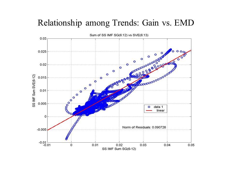 Relationship among Trends: Gain vs. EMD