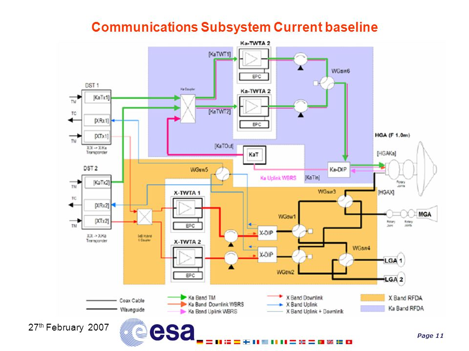 Page 11 27 th February 2007 Communications Subsystem Current baseline