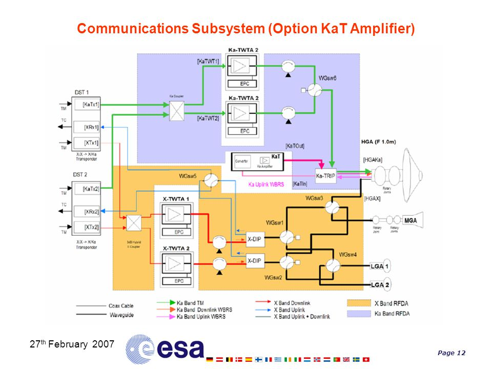 Page 12 27 th February 2007 Communications Subsystem (Option KaT Amplifier)
