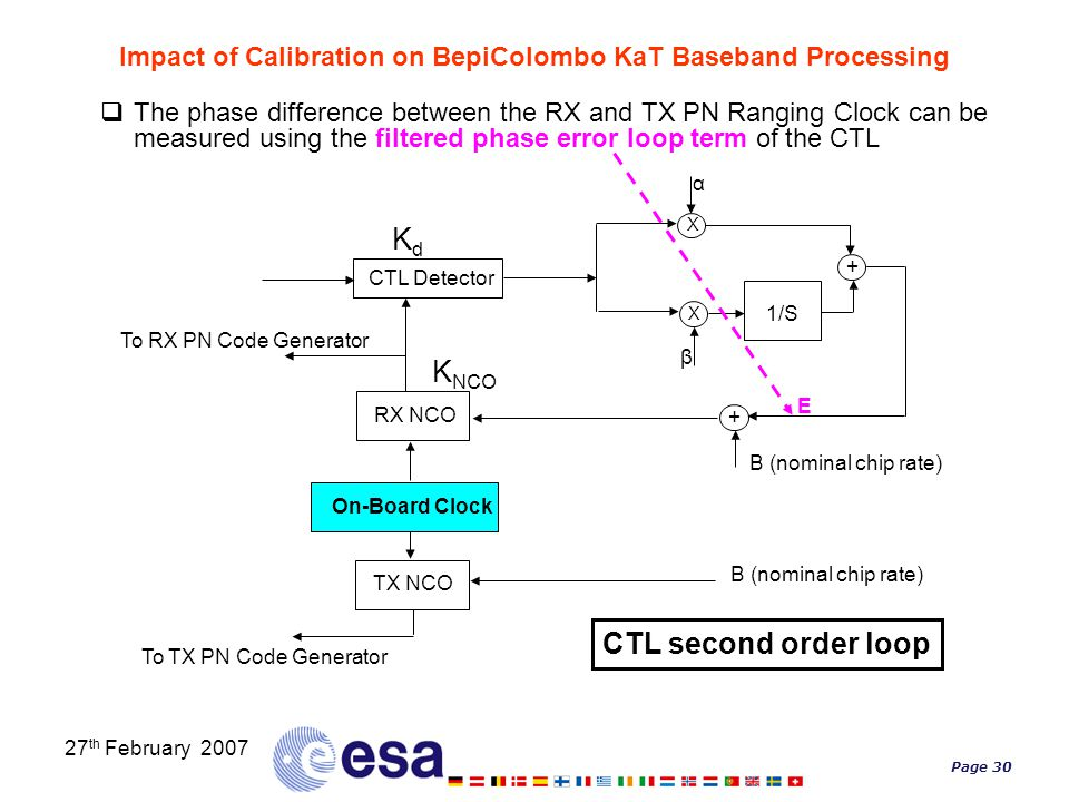 Page 30 27 th February 2007 Impact of Calibration on BepiColombo KaT Baseband Processing  The phase difference between the RX and TX PN Ranging Clock