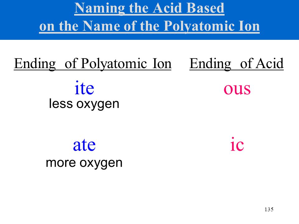 135 Naming the Acid Based on the Name of the Polyatomic Ion Ending of Polyatomic Ion more oxygen less oxygen ite ate Ending of Acid ous ic