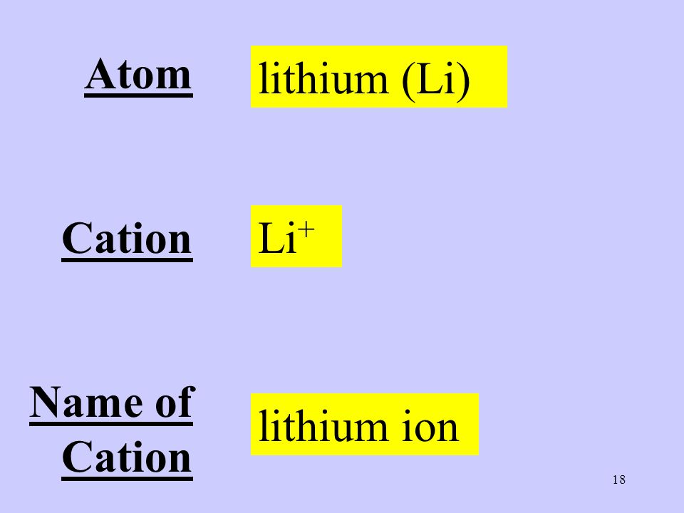 18 Atom Cation Name of Cation lithium (Li) Li + lithium ion