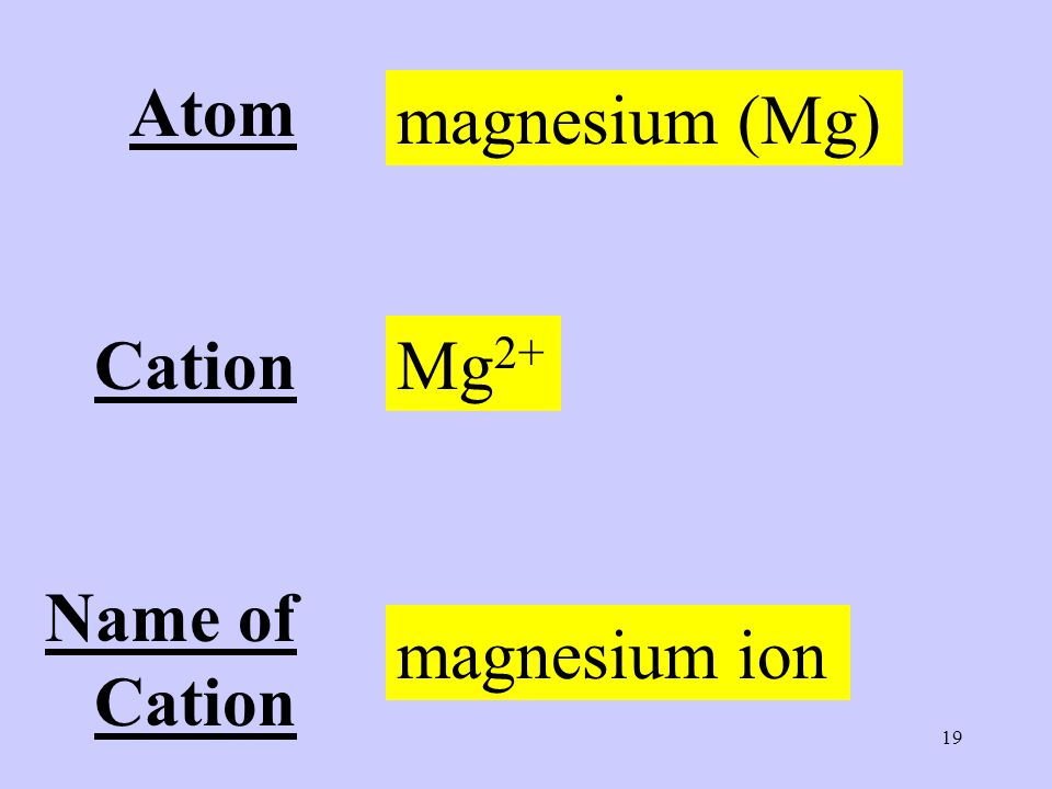 19 Atom Cation Name of Cation magnesium (Mg) Mg 2+ magnesium ion