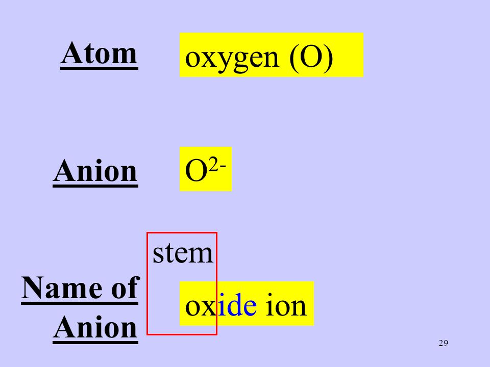 29 Atom Anion Name of Anion oxygen (O) O 2- oxide ion stem
