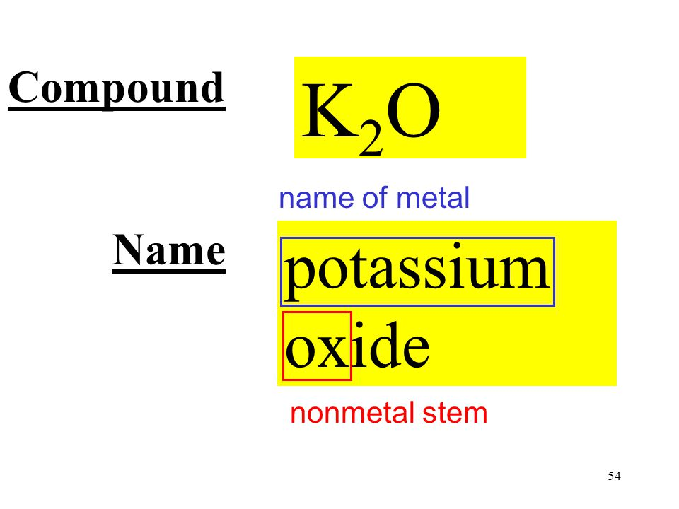 54 Compound Name potassium oxide K2OK2O nonmetal stem name of metal