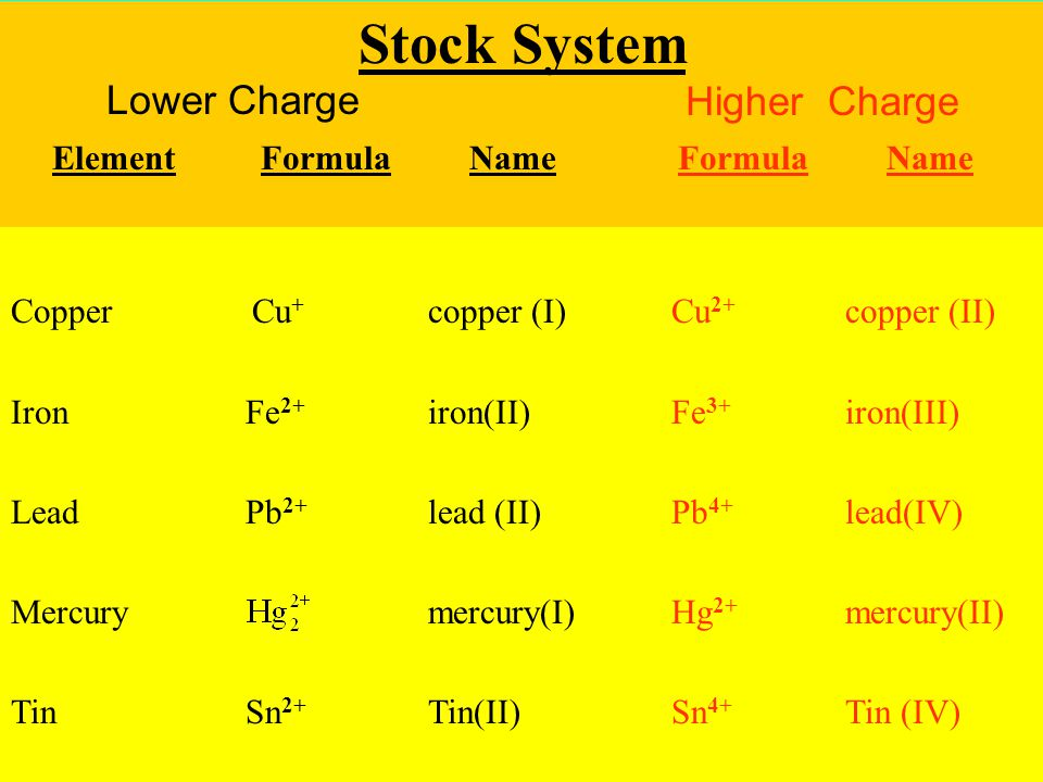 65 Stock System Lower Charge Higher Charge ElementFormulaNameFormulaName Copper Cu + copper (I) Cu 2+ copper (II) Iron Fe 2+ iron(II) Fe 3+ iron(III) Lead Pb 2+ lead (II) Pb 4+ lead(IV) Mercurymercury(I) Hg 2+ mercury(II) Tin Sn 2+ Tin(II) Sn 4+ Tin (IV) Stock System Higher Charge ElementFormulaNameFormulaName Lower Charge