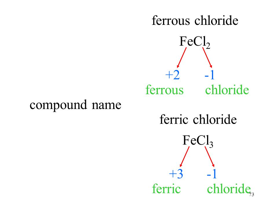 73 ion chargeion name FeCl 2 ferrous chloride +2 chlorideferrous FeCl 3 ferric chloride +3 ferricchloride compound name