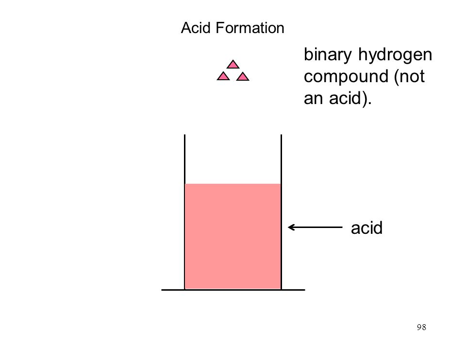 98 Acid Formation water acid binary hydrogen compound (not an acid).