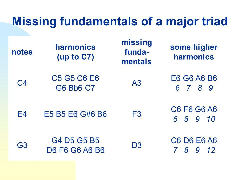 Missing fundamentals of a major triad notes harmonics (up to C7) missing funda- mentals some higher harmonics C4 C5 G5 C6 E6 G6 Bb6 C7 A3 E6 G6 A6 B6