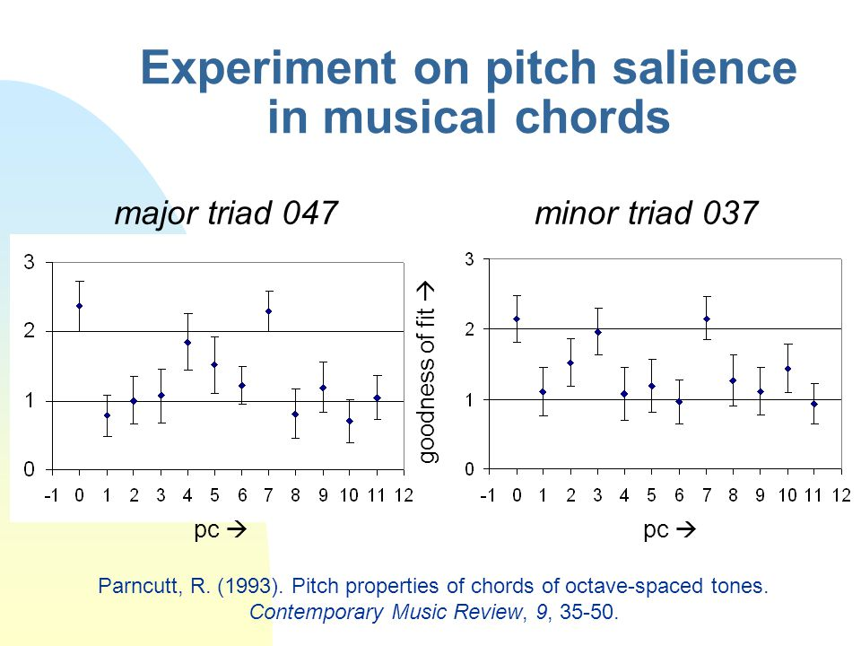 Experiment on pitch salience in musical chords major triad 047minor triad 037 pc  goodness of fit  Parncutt, R. (1993). Pitch properties of chords o