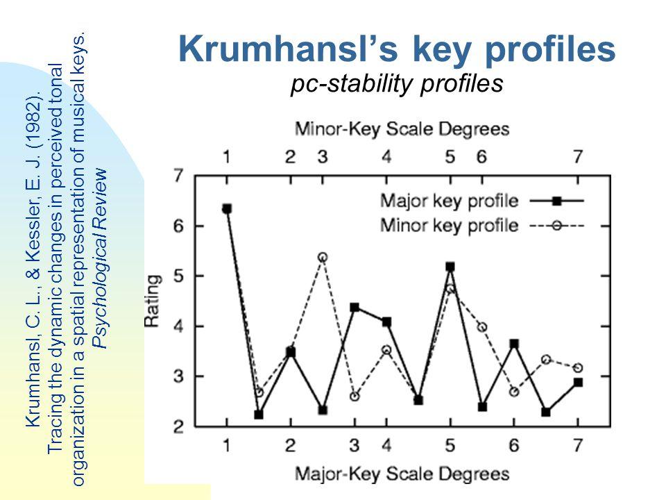Krumhansl's key profiles pc-stability profiles Krumhansl, C. L., & Kessler, E. J. (1982). Tracing the dynamic changes in perceived tonal organization