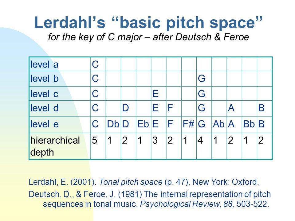 "Lerdahl's ""basic pitch space"" for the key of C major – after Deutsch & Feroe level aC level bCG level cCEG level dCDEFGAB level eCDbDEbEFF#GAbABbB hie"