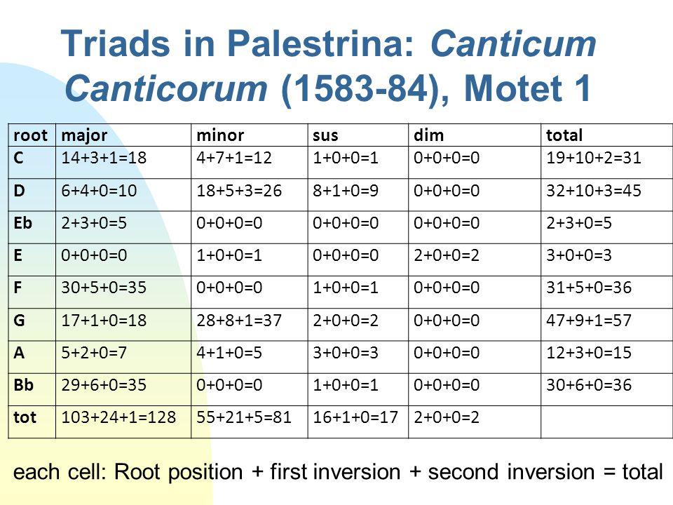 Triads in Palestrina: Canticum Canticorum (1583-84), Motet 1 rootmajorminorsusdimtotal C14+3+1=184+7+1=121+0+0=10+0+0=019+10+2=31 D6+4+0=1018+5+3=268+