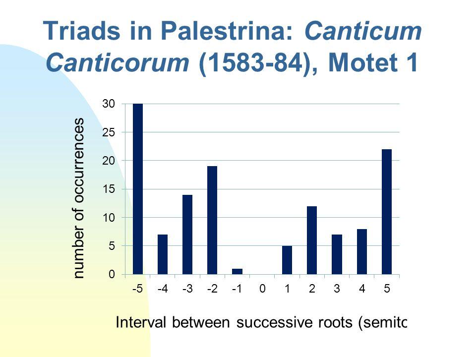 Triads in Palestrina: Canticum Canticorum (1583-84), Motet 1 number of occurrences