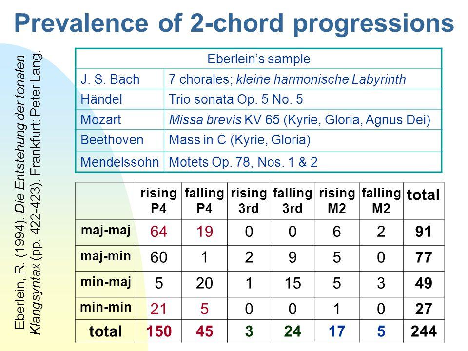 Prevalence of 2-chord progressions rising P4 falling P4 rising 3rd falling 3rd rising M2 falling M2 total maj-maj 6419006291 maj-min 601295077 min-maj