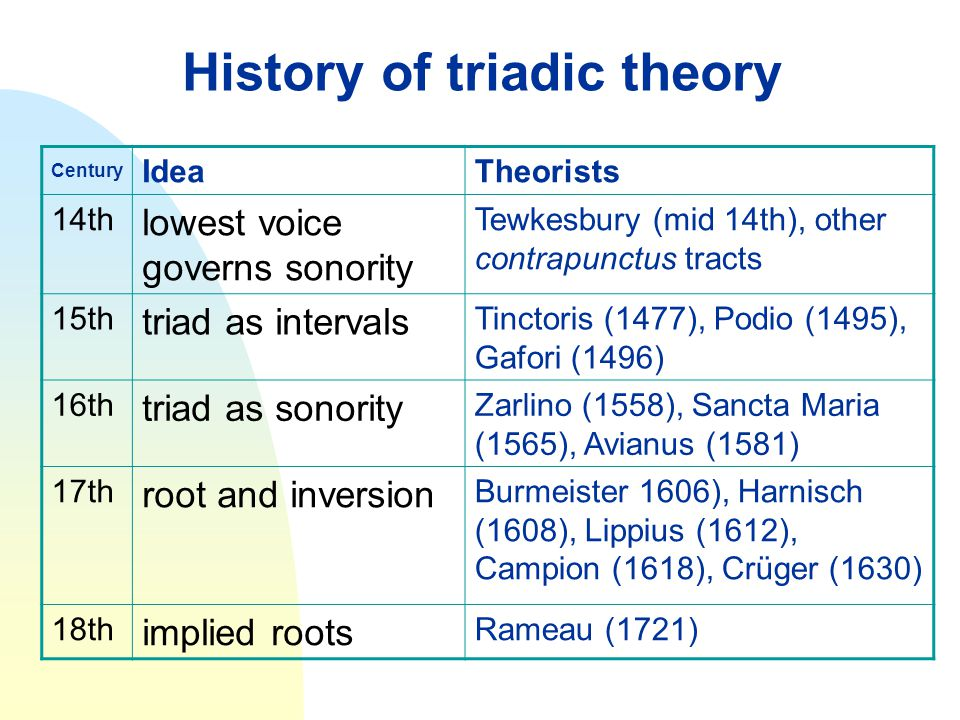 History of triadic theory Century IdeaTheorists 14th lowest voice governs sonority Tewkesbury (mid 14th), other contrapunctus tracts 15th triad as int