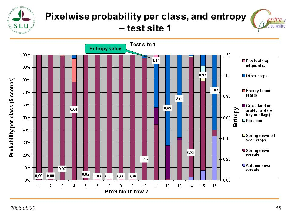 2006-08-2216 Pixelwise probability per class, and entropy – test site 1 Entropy value