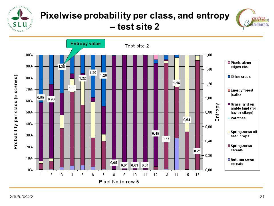 2006-08-2221 Pixelwise probability per class, and entropy – test site 2 Entropy value