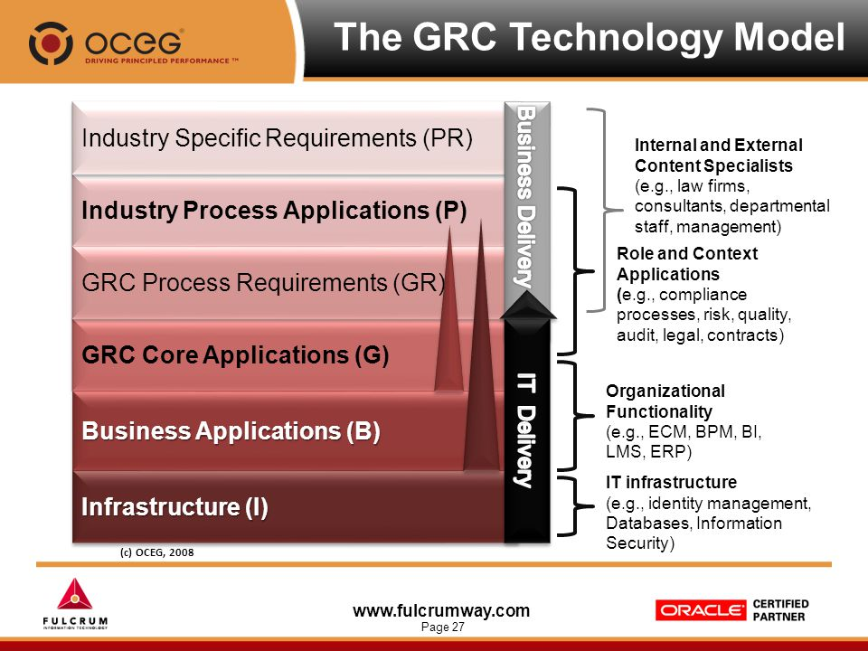 www.fulcrumway.com Page 27 Industry Process Applications (P) GRC Core Applications (G) Business Applications (B) Infrastructure (I) Industry Specific
