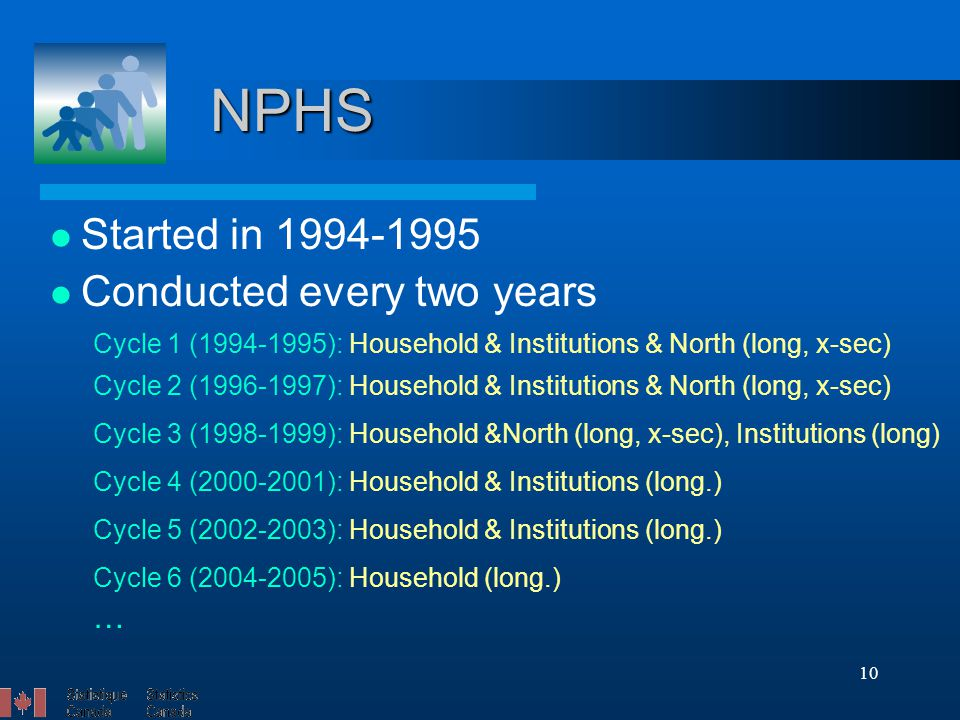 10 NPHS Started in 1994-1995 Conducted every two years Cycle 1 (1994-1995): Household & Institutions & North (long, x-sec) Cycle 2 (1996-1997): Household & Institutions & North (long, x-sec) Cycle 3 (1998-1999): Household &North (long, x-sec), Institutions (long) Cycle 4 (2000-2001): Household & Institutions (long.) Cycle 5 (2002-2003): Household & Institutions (long.) Cycle 6 (2004-2005): Household (long.) …