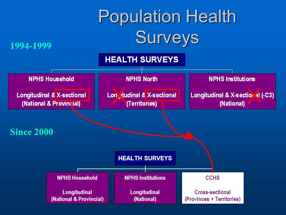 Population Health Surveys 1994-1999 Since 2000