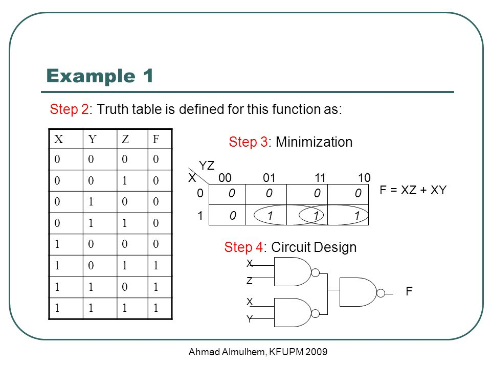 Conclusion There are two types of logic circuits Combinational Sequential Design Procedure Specification * Formulation * Optimization * Technology Mapping Verification Examples Ahmad Almulhem, KFUPM 2009