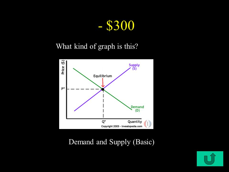 C2-$400 - $200 Circular Flow Diagram What kind of graph is this