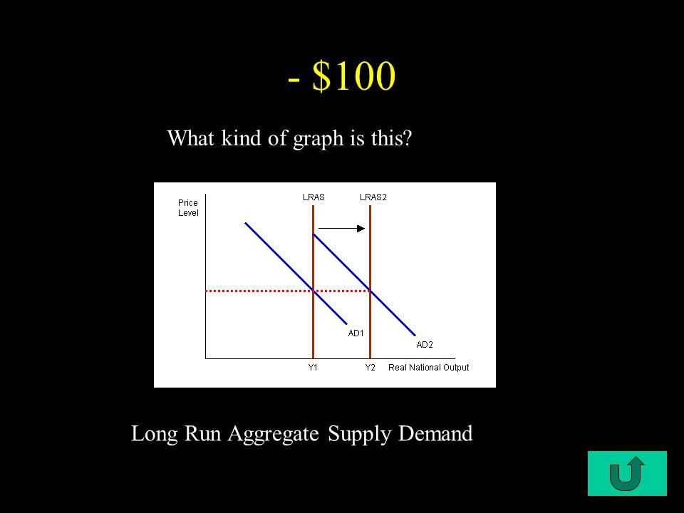 C6-$100 - $100 What is aggregate demand.