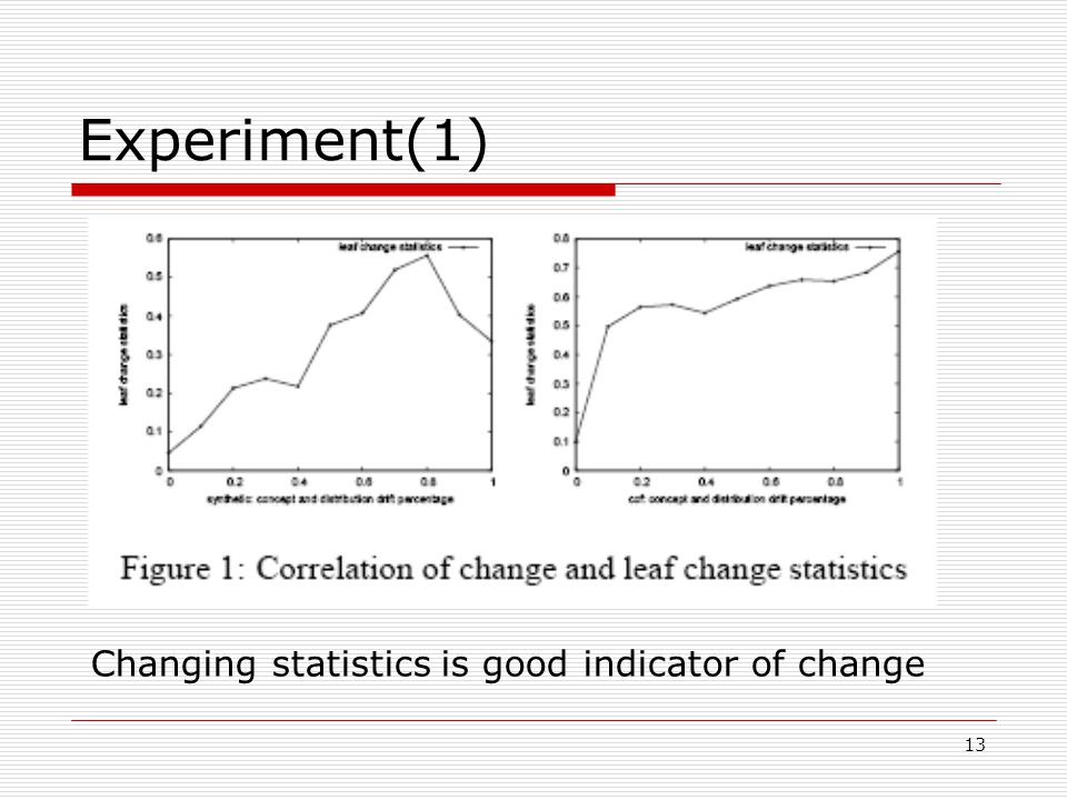 13 Experiment(1) Changing statistics is good indicator of change