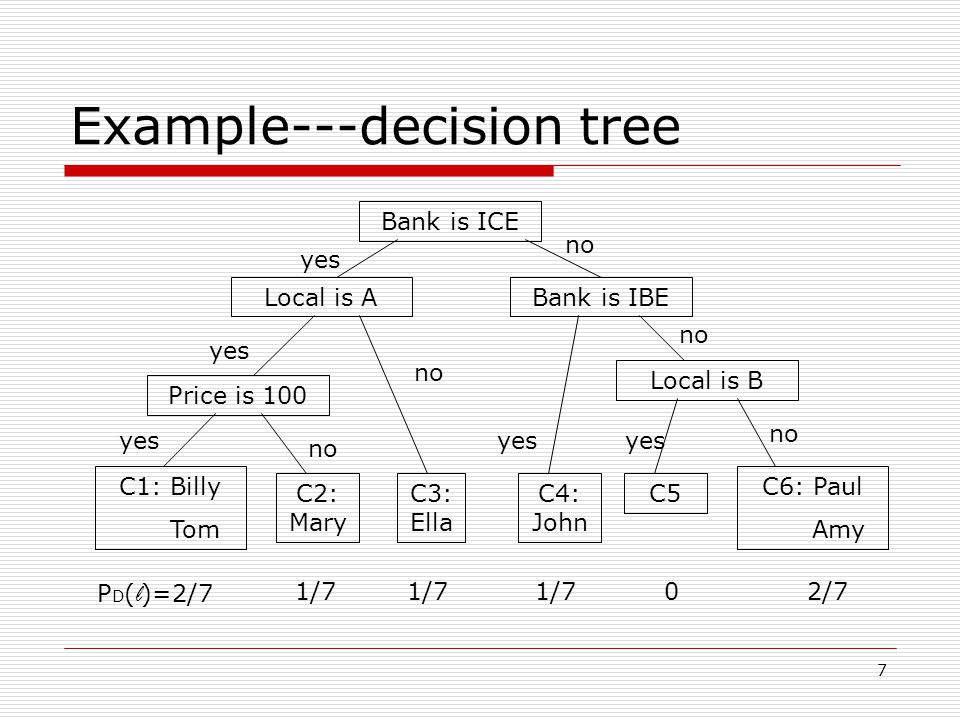 7 Example---decision tree Bank is ICE Local is ABank is IBE Price is 100 Local is B C1: Billy Tom C2: Mary C3: Ella C4: John C6: Paul Amy yes no P D ( l )=2/7 1/7 2/7 C5 0 yes