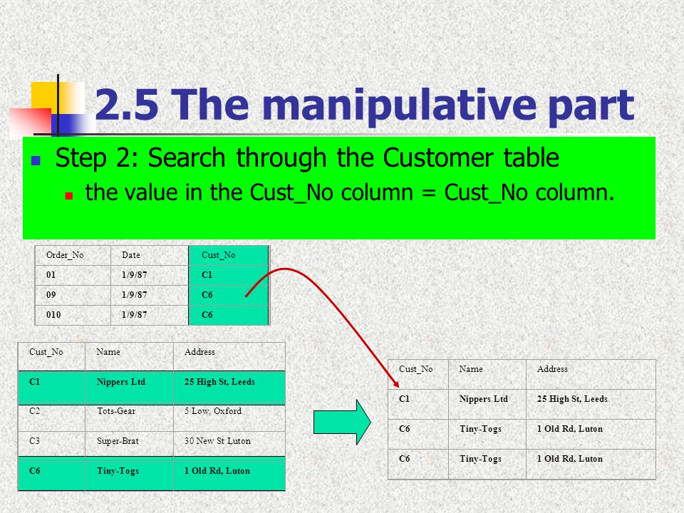 2.5 The manipulative part Step 2: Search through the Customer table the value in the Cust_No column = Cust_No column. Cust_NoNameAddress C1Nippers Ltd