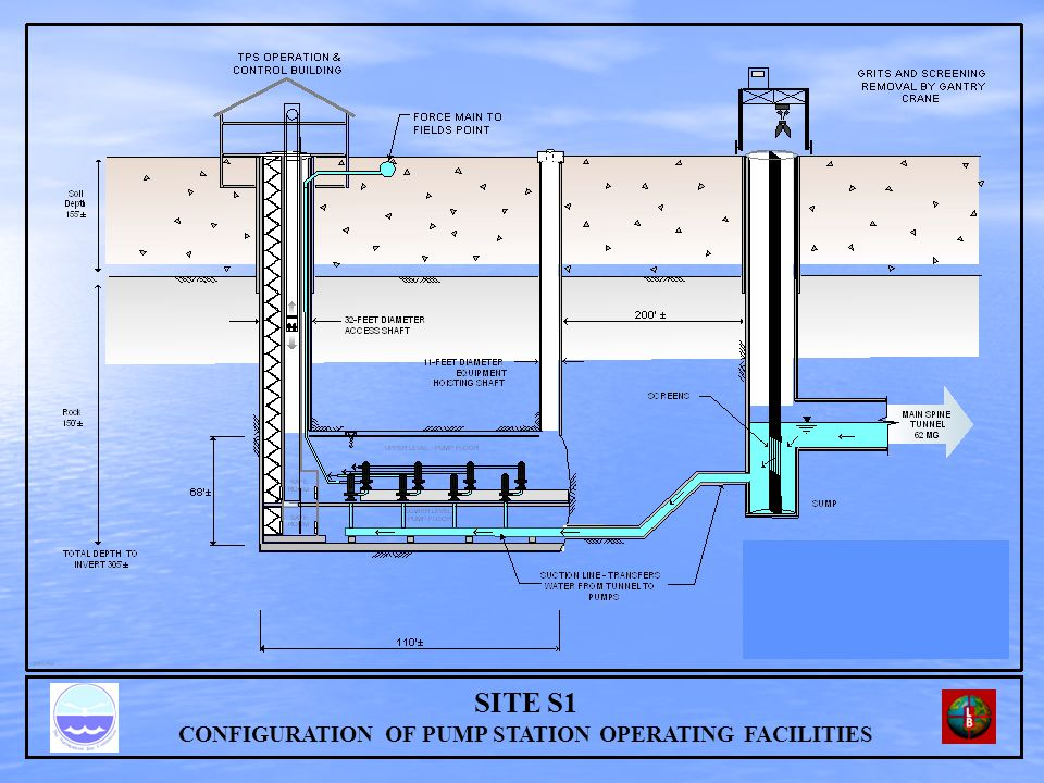 SITE S1 CONFIGURATION OF PUMP STATION OPERATING FACILITIES