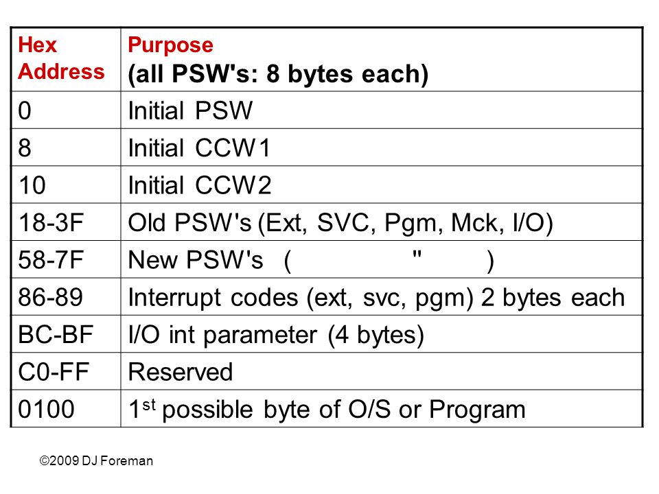 ©2009 DJ Foreman Hex Address Purpose (all PSW s: 8 bytes each) 0Initial PSW 8Initial CCW1 10Initial CCW2 18-3FOld PSW s (Ext, SVC, Pgm, Mck, I/O) 58-7FNew PSW s ( ) 86-89Interrupt codes (ext, svc, pgm) 2 bytes each BC-BFI/O int parameter (4 bytes) C0-FFReserved 01001 st possible byte of O/S or Program