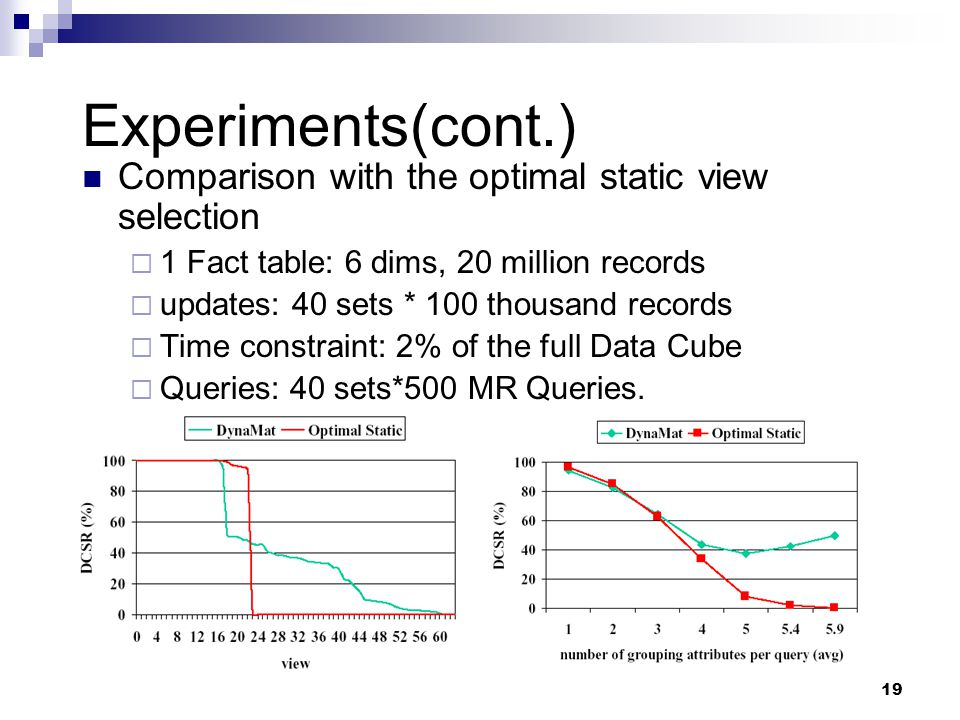 19 Experiments(cont.) Comparison with the optimal static view selection  1 Fact table: 6 dims, 20 million records  updates: 40 sets * 100 thousand records  Time constraint: 2% of the full Data Cube  Queries: 40 sets*500 MR Queries.