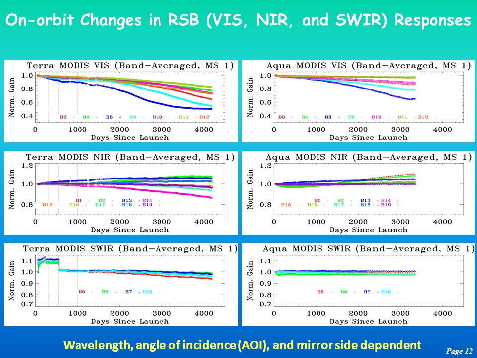 On-orbit Changes in RSB (VIS, NIR, and SWIR) Responses Page 12 Wavelength, angle of incidence (AOI), and mirror side dependent