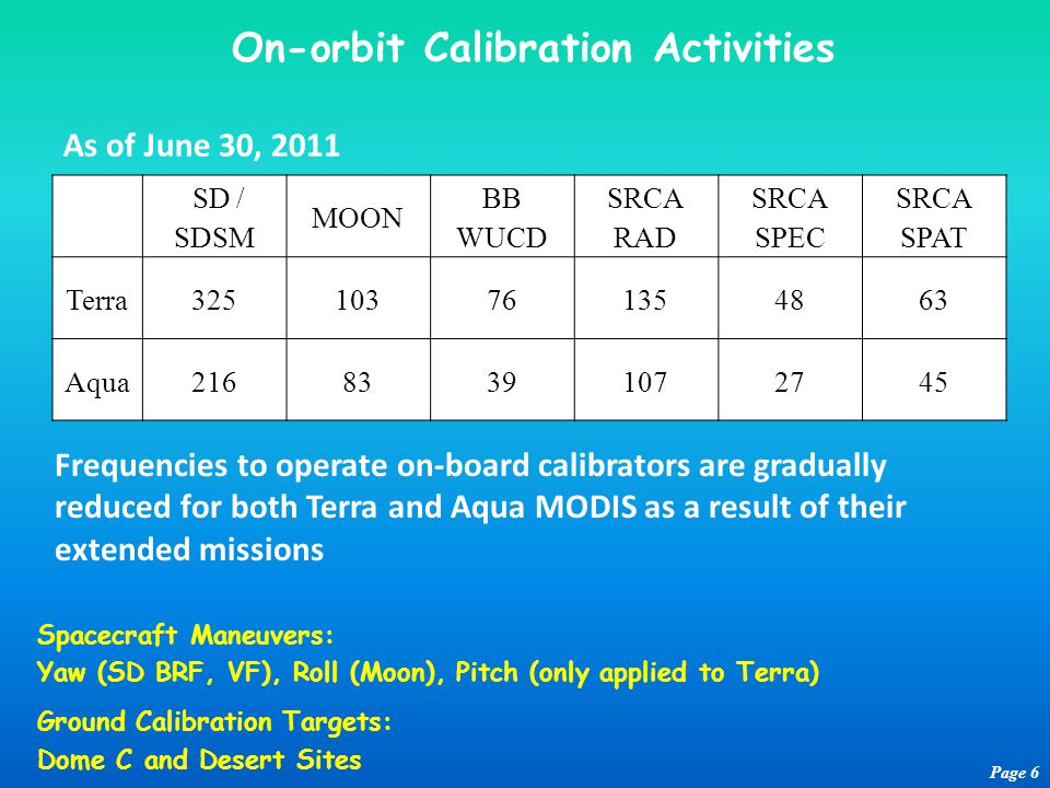 On-orbit Calibration Activities Page 6 SD / SDSM MOON BB WUCD SRCA RAD SRCA SPEC SRCA SPAT Terra325103761354863 Aqua21683391072745 Frequencies to operate on-board calibrators are gradually reduced for both Terra and Aqua MODIS as a result of their extended missions Spacecraft Maneuvers: Yaw (SD BRF, VF), Roll (Moon), Pitch (only applied to Terra) Ground Calibration Targets: Dome C and Desert Sites As of June 30, 2011