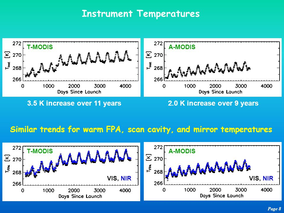 Instrument Temperatures Page 8 3.5 K increase over 11 years2.0 K increase over 9 years T-MODISA-MODIS Similar trends for warm FPA, scan cavity, and mirror temperatures VIS, NIR T-MODISA-MODIS VIS, NIR