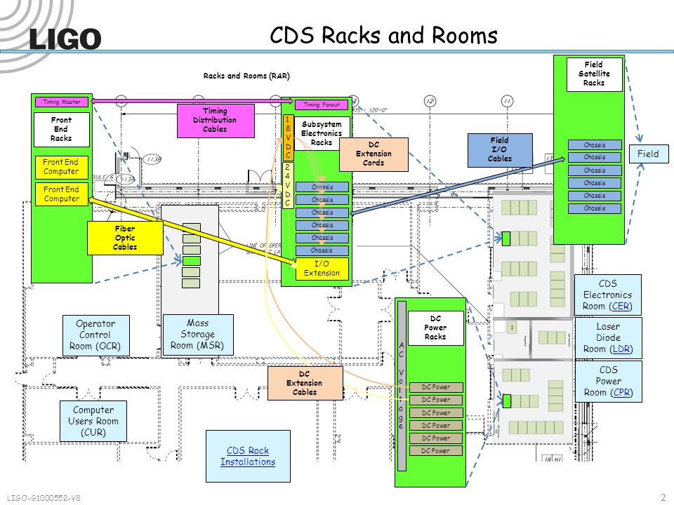 2 CDS Racks and Rooms Front End Computer Timing Master 18VDC18VDC I/O Extension Timing Fanout 24VDC24VDC Chassis DC Power AC VoltageAC Voltage Chassis Mass Storage Room (MSR) Operator Control Room (OCR) CDS Electronics Room (CER)CER Laser Diode Room (LDR)LDR CDS Power Room (CPR)CPR CDS Rack Installations Field I/O Cables Timing Distribution Cables DC Power Racks Field Satellite Racks Subsystem Electronics Racks Front End Racks Fiber Optic Cables DC Extension Cables Field DC Extension Cords Computer Users Room (CUR) Racks and Rooms (RAR) LIGO-G1000552-V8