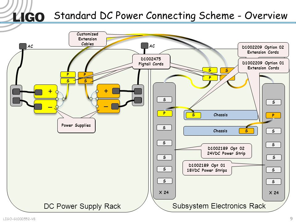 Chassis Standard DC Power Connecting Scheme - Overview Chassis Subsystem Electronics Rack DC Power Supply Rack PP P P S S S S S S S SS P P S S AC X 24 9 D1002189 Opt 02 24VDC Power Strip D1002189 Opt 01 18VDC Power Strips Power Supplies Pigtail Cords D1002475 Pigtail Cords 9 S S S S S S S D1002209 Option 02 Extension Cords D1002209 Option 01 Extension Cords LIGO-G1000552-V8 D1002475 Pigtail Cords AC Customized Extension Cables