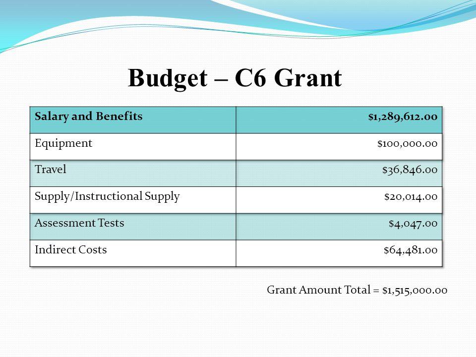 Budget – C6 Grant Grant Amount Total = $1,515,000.00