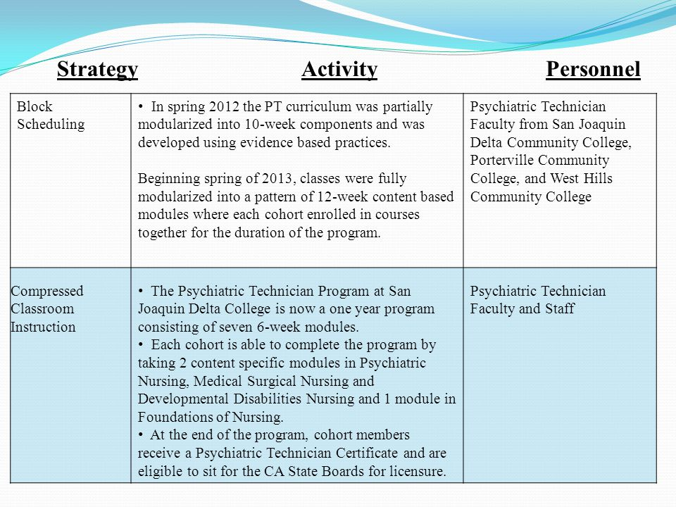 StrategyActivityPersonnel Block Scheduling In spring 2012 the PT curriculum was partially modularized into 10-week components and was developed using