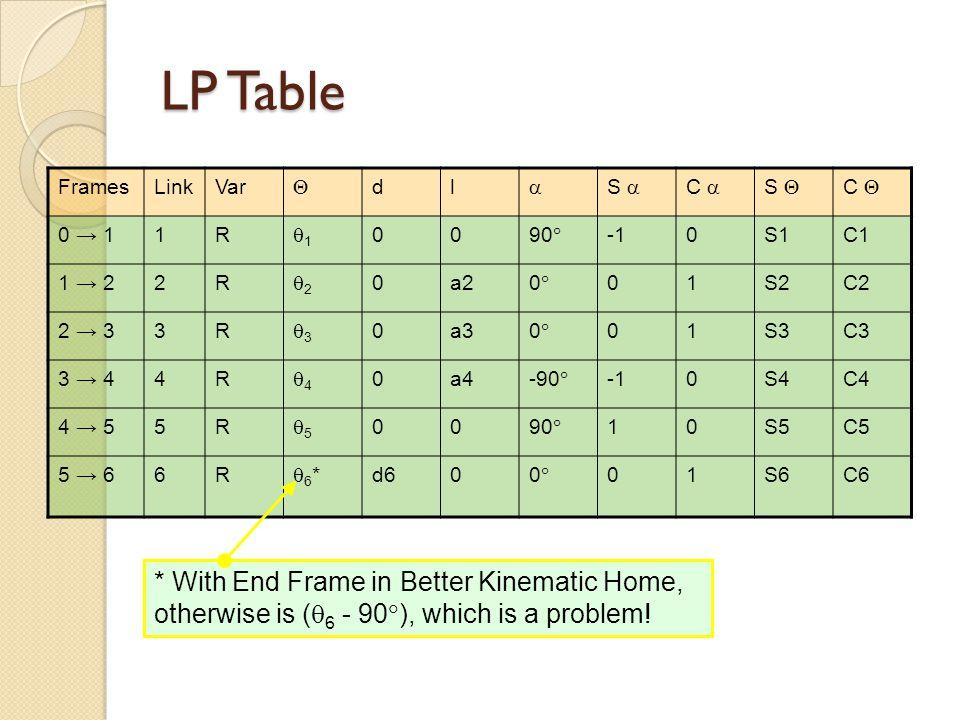 LP Table FramesLinkVar  dl  S  C  S  C  0 → 11R 11 0090  0S1C1 1 → 22R 22 0a200 01S2C2 2 → 33R 33 0a300 01S3C3 3 → 44R 44 0a4-90 