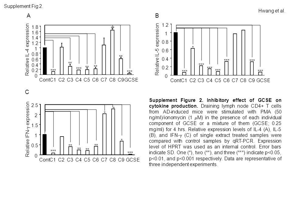 Hwang et al. Supplement Fig 2.