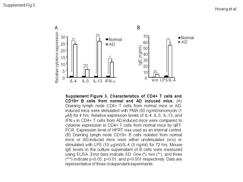 0 5 10 15 20 25 30 IL-4IL-5IL-13 IFN-  Relative cytokine expression Normal AD A ** *** ** * 0 10 20 30 40 50 60 70 w/oLPS/IL-4 IgE (ng/ml) Normal AD B ** * Hwang et al.