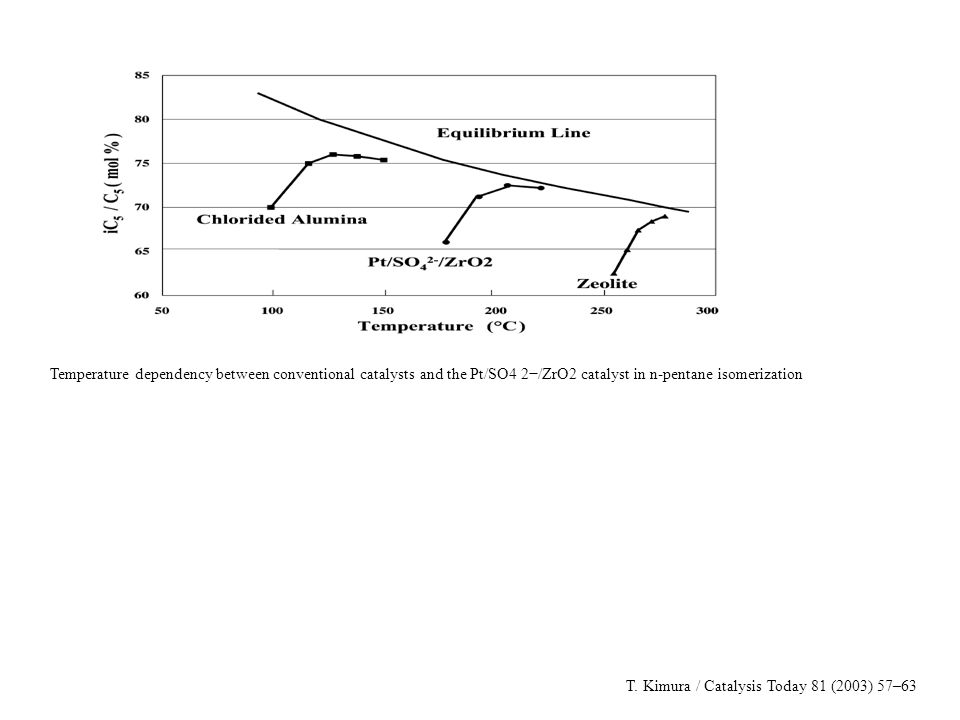 Temperature dependency between conventional catalysts and the Pt/SO4 2−/ZrO2 catalyst in n-pentane isomerization T. Kimura / Catalysis Today 81 (2003)